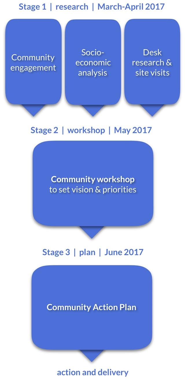 planning process diagram