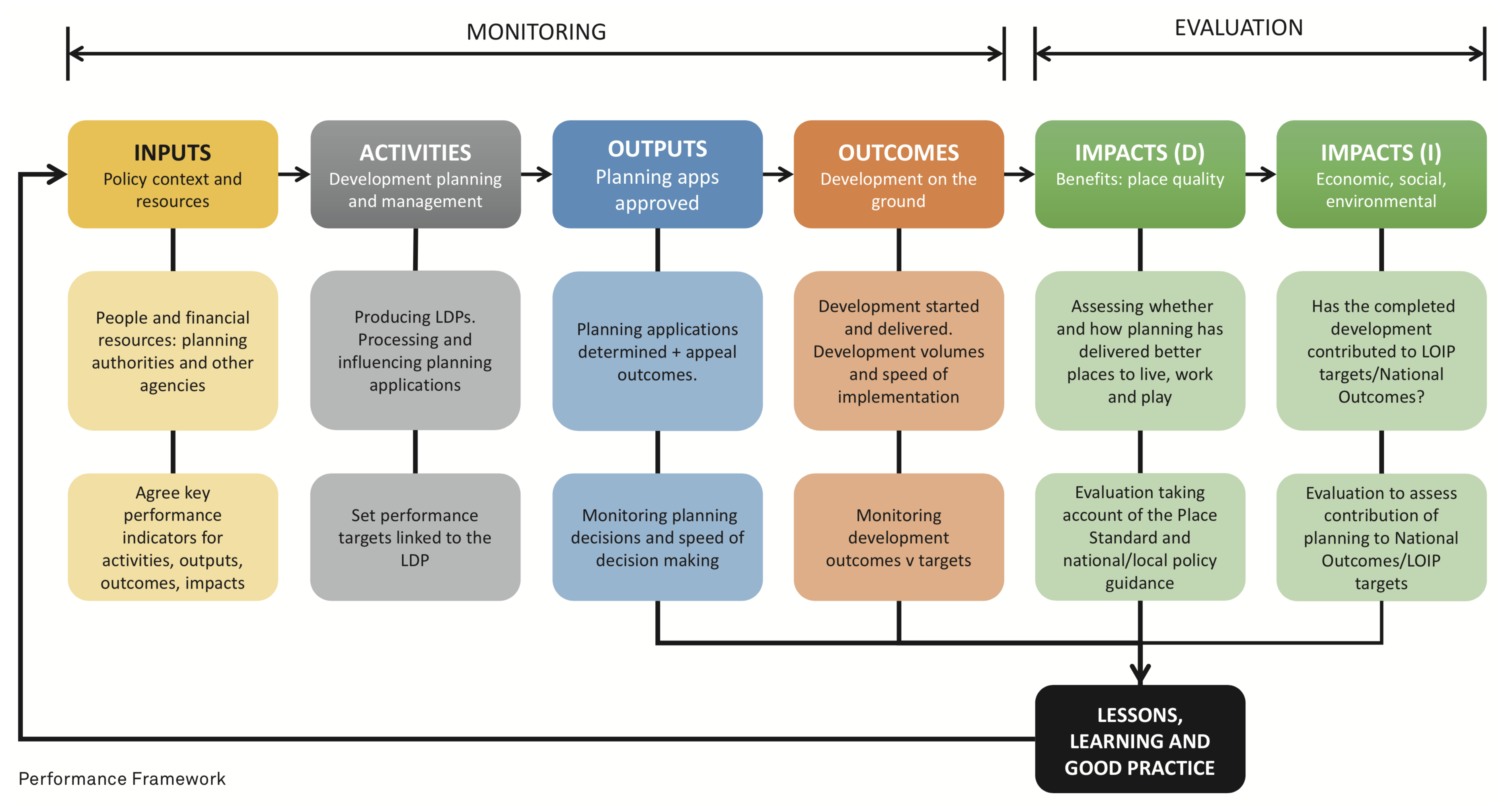 Monitoring The Outcomes  U2013 And Evaluating The Impact  U2013 Of