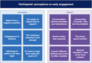 summary diagram of perceptions of early engagement now